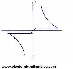 http://electronic289.persiangig.com/image/diac/vol%20amper.jpg